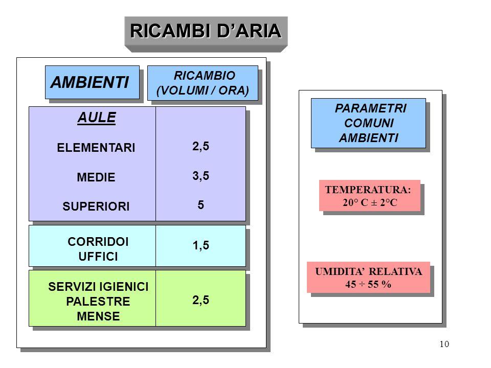 10 RICAMBI D'ARIA AMBIENTI RICAMBIO (VOLUMI / ORA) RICAMBIO (VOLUMI / ORA) AULE ELEMENTARI MEDIE SUPERIORI AULE ELEMENTARI MEDIE SUPERIORI 2,5 3,5 5 2