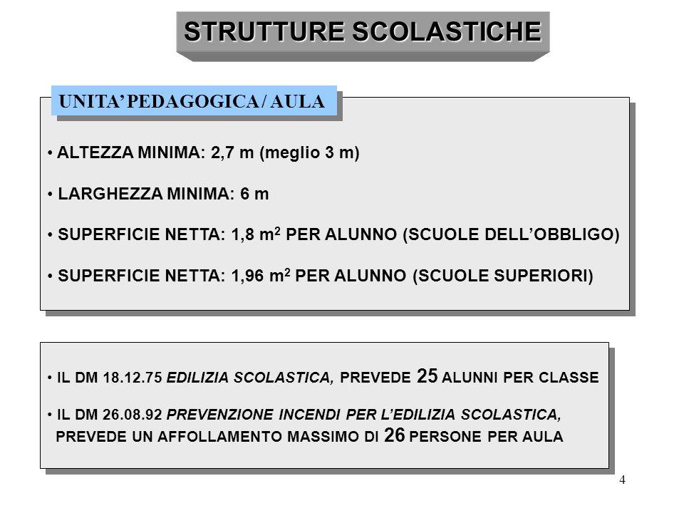 4 STRUTTURE SCOLASTICHE ALTEZZA MINIMA: 2,7 m (meglio 3 m) LARGHEZZA MINIMA: 6 m SUPERFICIE NETTA: 1,8 m 2 PER ALUNNO (SCUOLE DELL'OBBLIGO) SUPERFICIE