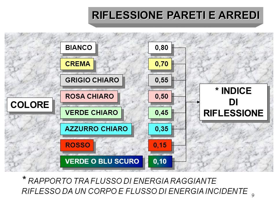 9 RIFLESSIONE PARETI E ARREDI * RAPPORTO TRA FLUSSO DI ENERGIA RAGGIANTE RIFLESSO DA UN CORPO E FLUSSO DI ENERGIA INCIDENTE BIANCO CREMA GRIGIO CHIARO