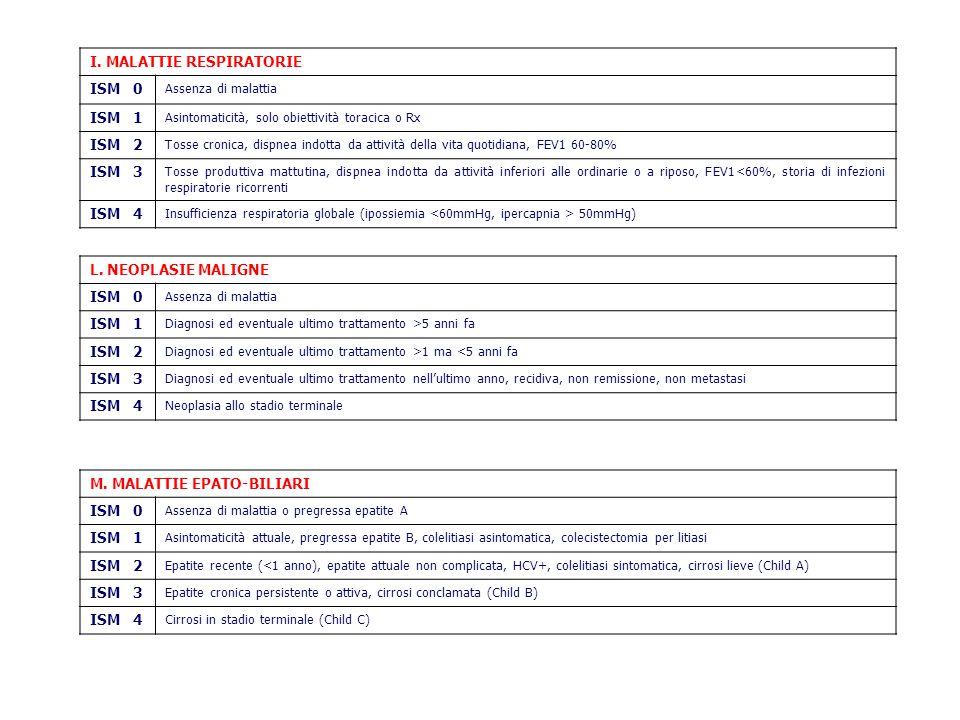 I. MALATTIE RESPIRATORIE ISM 0 Assenza di malattia ISM 1 Asintomaticità, solo obiettività toracica o Rx ISM 2 Tosse cronica, dispnea indotta da attivi