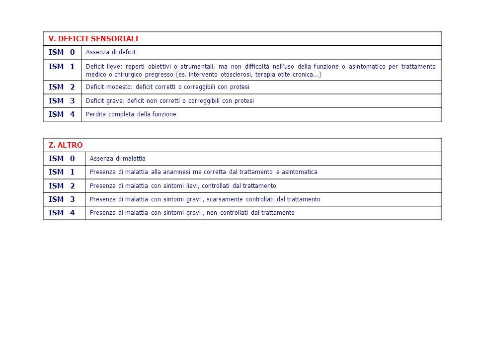 V. DEFICIT SENSORIALI ISM 0 Assenza di deficit ISM 1 Deficit lieve: reperti obiettivi o strumentali, ma non difficoltà nell'uso della funzione o asint
