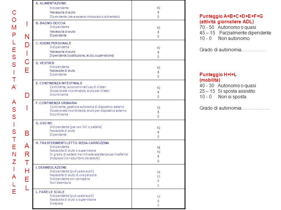 A. ALIMENTAZIONE Indipendente Necessita di aiuto Dipendente (deve essere imboccato o alimentato) 10 5 0 B. BAGNO-DOCCIA Indipendente Necessita di aiut