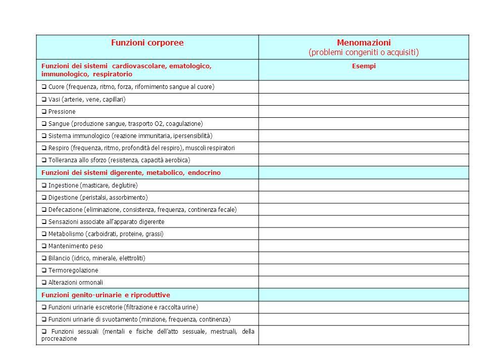 Funzioni corporeeMenomazioni (problemi congeniti o acquisiti) Funzioni dei sistemi cardiovascolare, ematologico, immunologico, respiratorio Esempi  Cuore (frequenza, ritmo, forza, rifornimento sangue al cuore)  Vasi (arterie, vene, capillari)  Pressione  Sangue (produzione sangue, trasporto O2, coagulazione)  Sistema immunologico (reazione immunitaria, ipersensibilità)  Respiro (frequenza, ritmo, profondità del respiro), muscoli respiratori  Tolleranza allo sforzo (resistenza, capacità aerobica) Funzioni dei sistemi digerente, metabolico, endocrino  Ingestione (masticare, deglutire)  Digestione (peristalsi, assorbimento)  Defecazione (eliminazione, consistenza, frequenza, continenza fecale)  Sensazioni associate all'apparato digerente  Metabolismo (carboidrati, proteine, grassi)  Mantenimento peso  Bilancio (idrico, minerale, elettroliti)  Termoregolazione  Alterazioni ormonali Funzioni genito-urinarie e riproduttive  Funzioni urinarie escretorie (filtrazione e raccolta urine)  Funzioni urinarie di svuotamento (minzione, frequenza, continenza)  Funzioni sessuali (mentali e fisiche dell'atto sessuale, mestruali, della procreazione