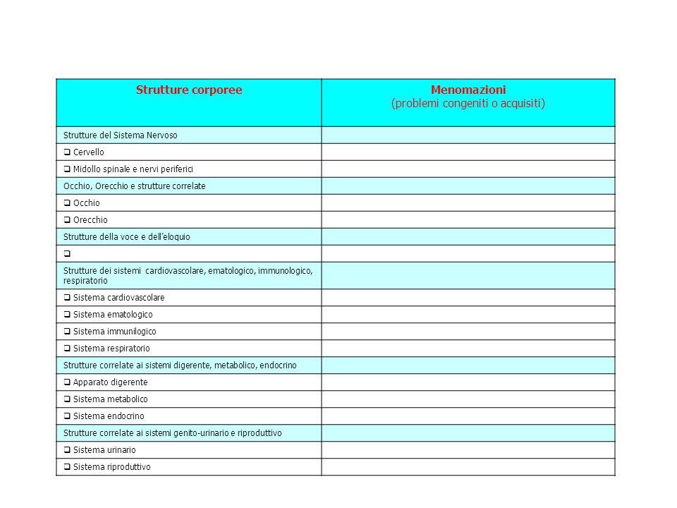 Strutture corporeeMenomazioni (problemi congeniti o acquisiti) Strutture del Sistema Nervoso  Cervello  Midollo spinale e nervi periferici Occhio, Orecchio e strutture correlate  Occhio  Orecchio Strutture della voce e dell'eloquio  Strutture dei sistemi cardiovascolare, ematologico, immunologico, respiratorio  Sistema cardiovascolare  Sistema ematologico  Sistema immunilogico  Sistema respiratorio Strutture correlate ai sistemi digerente, metabolico, endocrino  Apparato digerente  Sistema metabolico  Sistema endocrino Strutture correlate ai sistemi genito-urinario e riproduttivo  Sistema urinario  Sistema riproduttivo