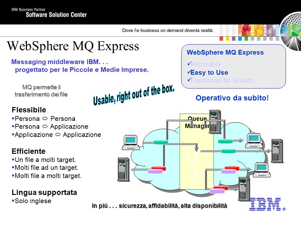 WebSphere MQ Express Affordable Easy to Use Positioned for Growth MQ permette il trasferimento dei file Flessibile  Persona  Persona  Persona  App