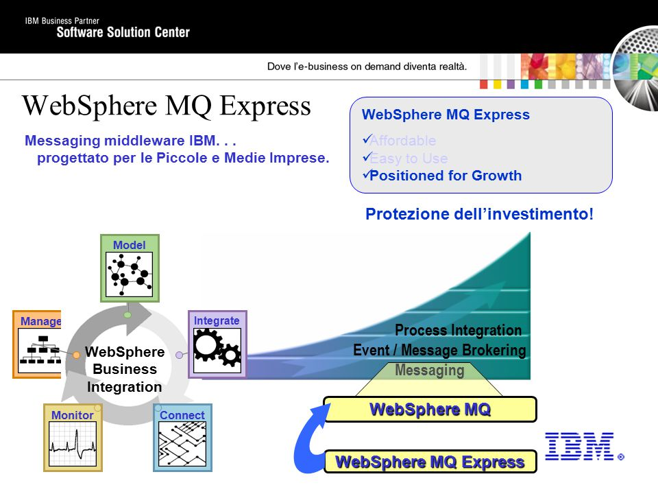 WebSphere MQ Express Affordable Easy to Use Positioned for Growth Manage Connect Integrate Monitor Model WebSphere Business Integration Process Integr