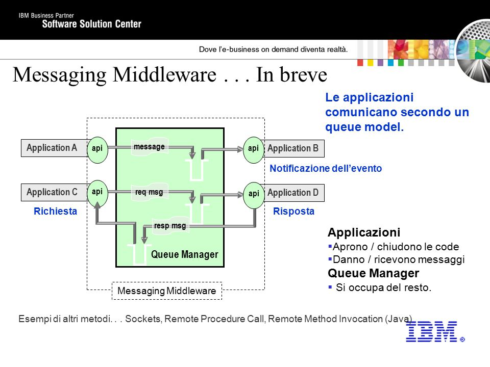 Queue Manager Messaging Middleware... In breve Esempi di altri metodi... Sockets, Remote Procedure Call, Remote Method Invocation (Java) Application A