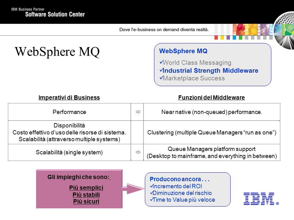 Producono ancora... Incremento del ROI Diminuzione del rischio Time to Value più veloce WebSphere MQ Imperativi di BusinessFunzioni del Middleware Per