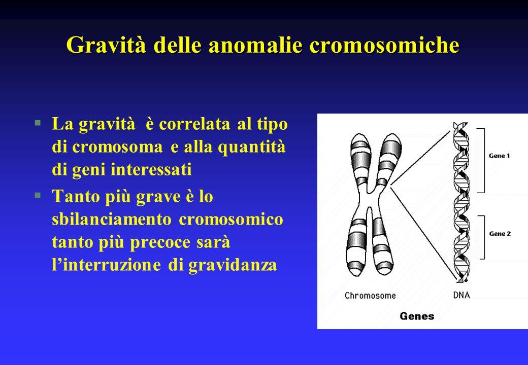 Gravità delle anomalie cromosomiche §La gravità è correlata al tipo di cromosoma e alla quantità di geni interessati §Tanto più grave è lo sbilanciame