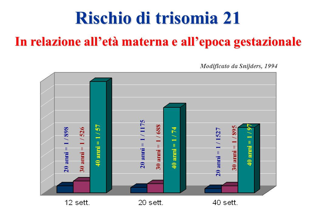 Rischio di trisomia 21 In relazione all'età materna e all'epoca gestazionale 20 anni = 1 / 898 20 anni = 1 / 1527 20 anni = 1 / 1175 30 anni = 1 / 526