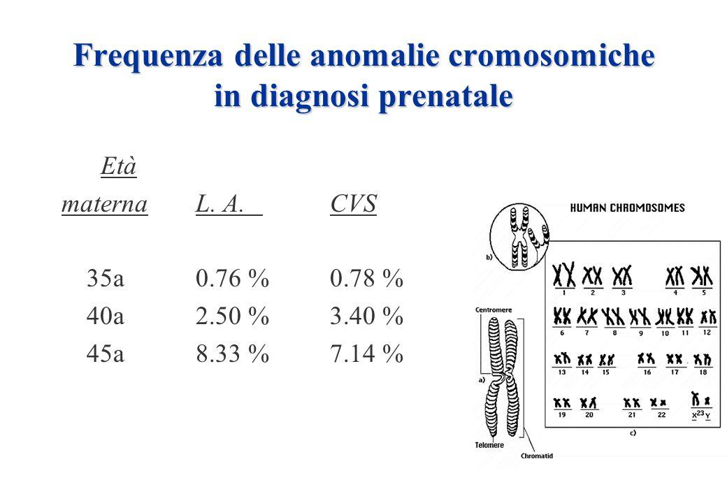 Frequenza delle anomalie cromosomiche in diagnosi prenatale Età maternaL. A.CVS 35a0.76 %0.78 % 40a2.50 %3.40 % 45a8.33 %7.14 %