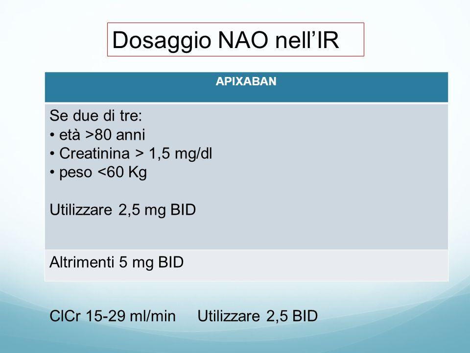 APIXABAN Se due di tre: età >80 anni Creatinina > 1,5 mg/dl peso <60 Kg Utilizzare 2,5 mg BID Altrimenti 5 mg BID ClCr 15-29 ml/min Utilizzare 2,5 BID