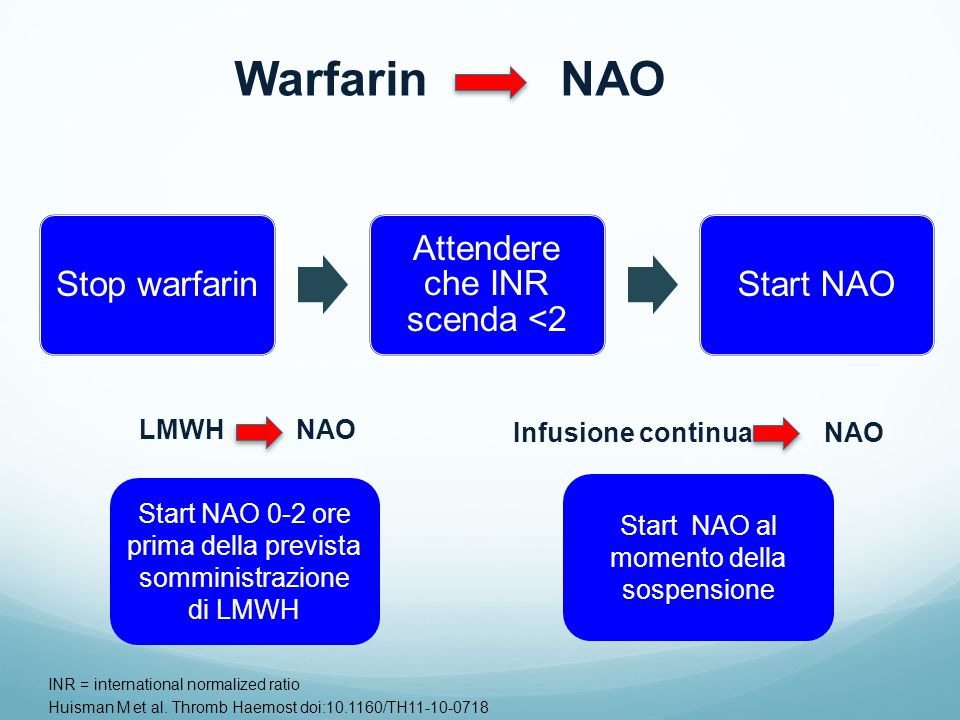 Stop warfarin Attendere che INR scenda <2 Start NAO INR = international normalized ratio Huisman M et al. Thromb Haemost doi:10.1160/TH11-10-0718 Warf