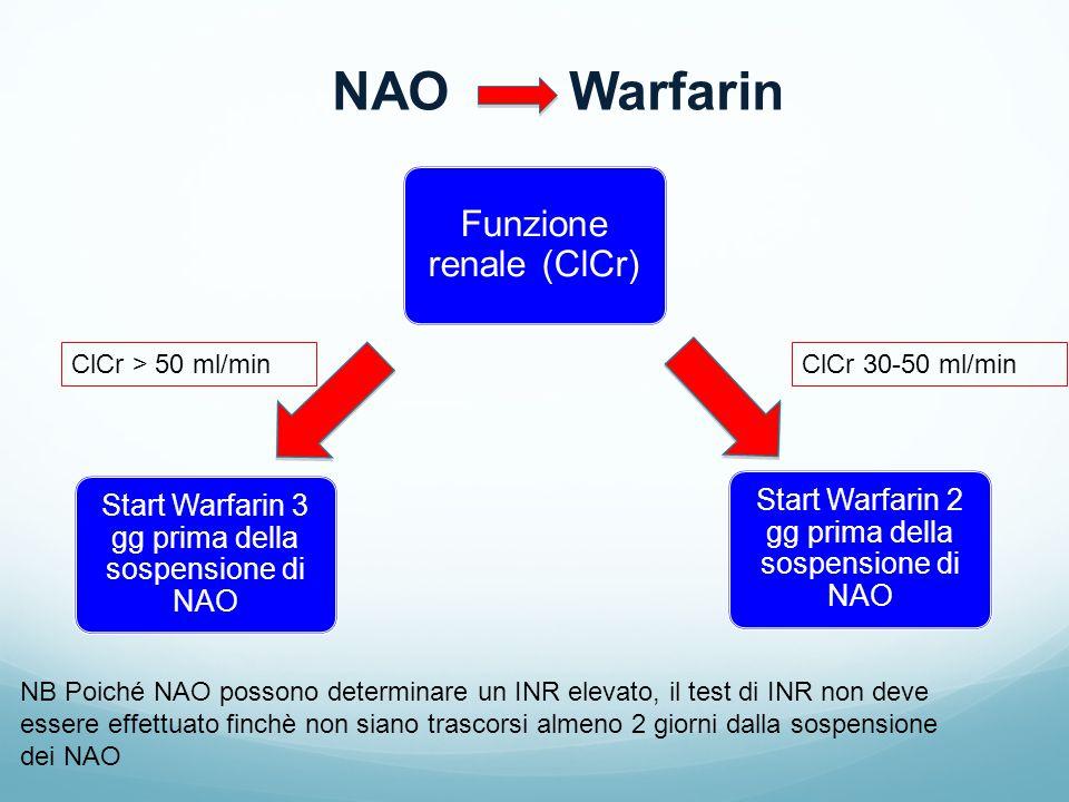 NAO Warfarin NB Poiché NAO possono determinare un INR elevato, il test di INR non deve essere effettuato finchè non siano trascorsi almeno 2 giorni dalla sospensione dei NAO Funzione renale (ClCr) Start Warfarin 3 gg prima della sospensione di NAO Start Warfarin 2 gg prima della sospensione di NAO ClCr > 50 ml/minClCr 30-50 ml/min