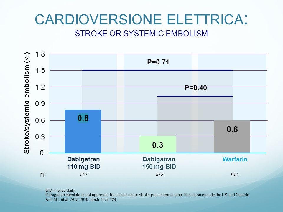 CARDIOVERSIONE ELETTRICA : STROKE OR SYSTEMIC EMBOLISM BID = twice daily.
