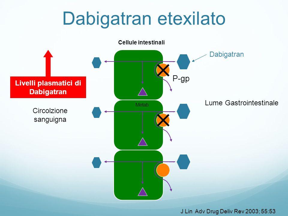 Metab Livelli plasmatici di Dabigatran J Lin Adv Drug Deliv Rev 2003; 55:53 Dabigatran etexilato Lume Gastrointestinale Circolzione sanguigna P-gp Cellule intestinali