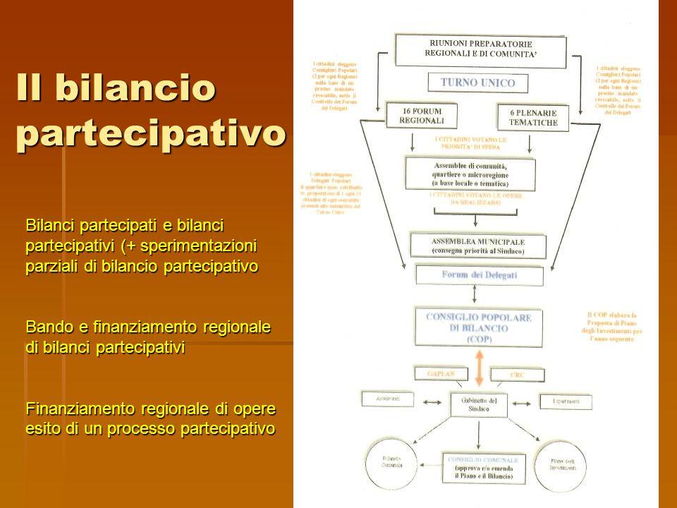 Il bilancio partecipativo Bilanci partecipati e bilanci partecipativi (+ sperimentazioni parziali di bilancio partecipativo Bando e finanziamento regi