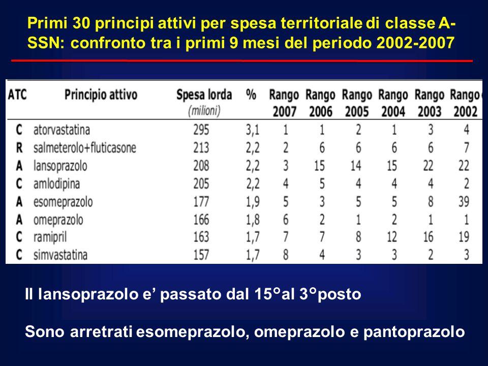 Primi 30 principi attivi per spesa territoriale di classe A- SSN: confronto tra i primi 9 mesi del periodo 2002-2007 Il lansoprazolo e' passato dal 15