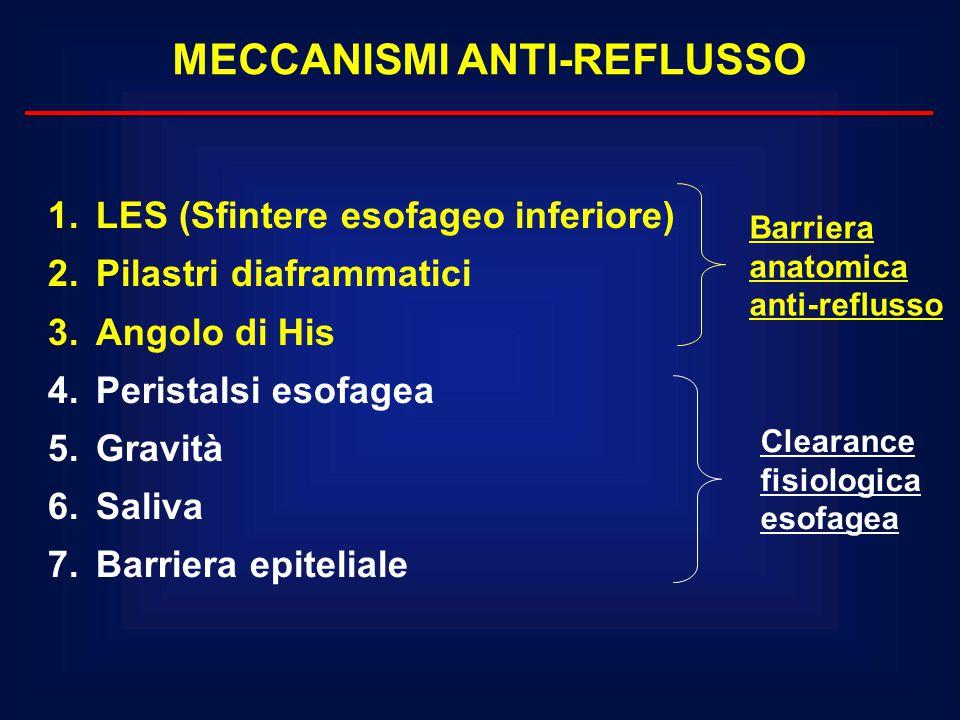 1.LES (Sfintere esofageo inferiore) 2.Pilastri diaframmatici 3.Angolo di His 4.Peristalsi esofagea 5.Gravità 6.Saliva 7.Barriera epiteliale MECCANISMI