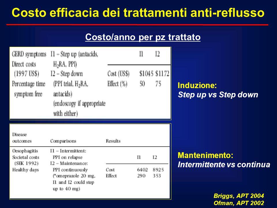 Costo efficacia dei trattamenti anti-reflusso Briggs, APT 2004 Ofman, APT 2002 Costo/anno per pz trattato Induzione: Step up vs Step down Mantenimento