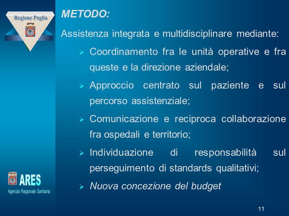 """Modello generato da prototipo di proprietà di """"Laboratori della Fondazione – Trend Sviluppo Holding"""" 11 METODO: Assistenza integrata e multidisciplina"""