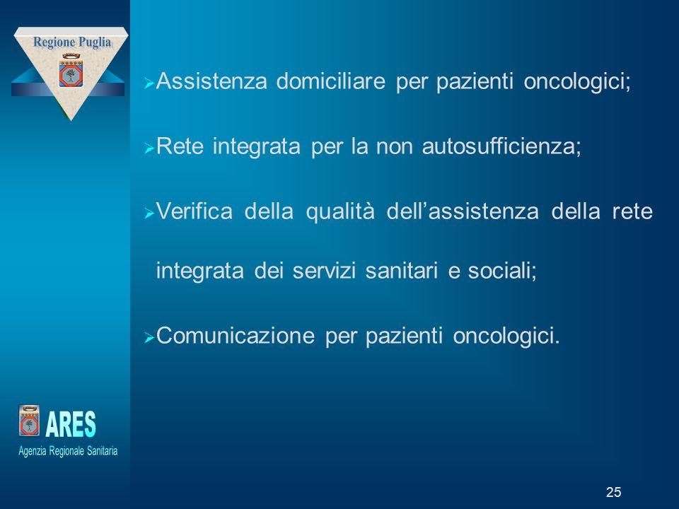 """Modello generato da prototipo di proprietà di """"Laboratori della Fondazione – Trend Sviluppo Holding"""" 25  Assistenza domiciliare per pazienti oncologi"""