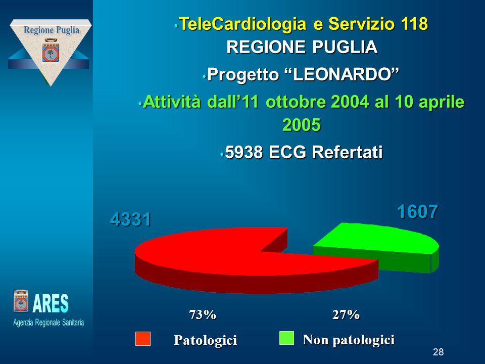 """Modello generato da prototipo di proprietà di """"Laboratori della Fondazione – Trend Sviluppo Holding"""" 28 TeleCardiologia e Servizio 118 REGIONE PUGLIA"""