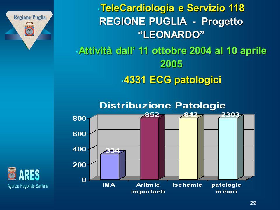 """Modello generato da prototipo di proprietà di """"Laboratori della Fondazione – Trend Sviluppo Holding"""" 29 TeleCardiologia e Servizio 118 REGIONE PUGLIA"""