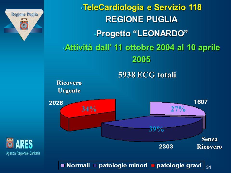"""Modello generato da prototipo di proprietà di """"Laboratori della Fondazione – Trend Sviluppo Holding"""" 31 TeleCardiologia e Servizio 118 REGIONE PUGLIA"""