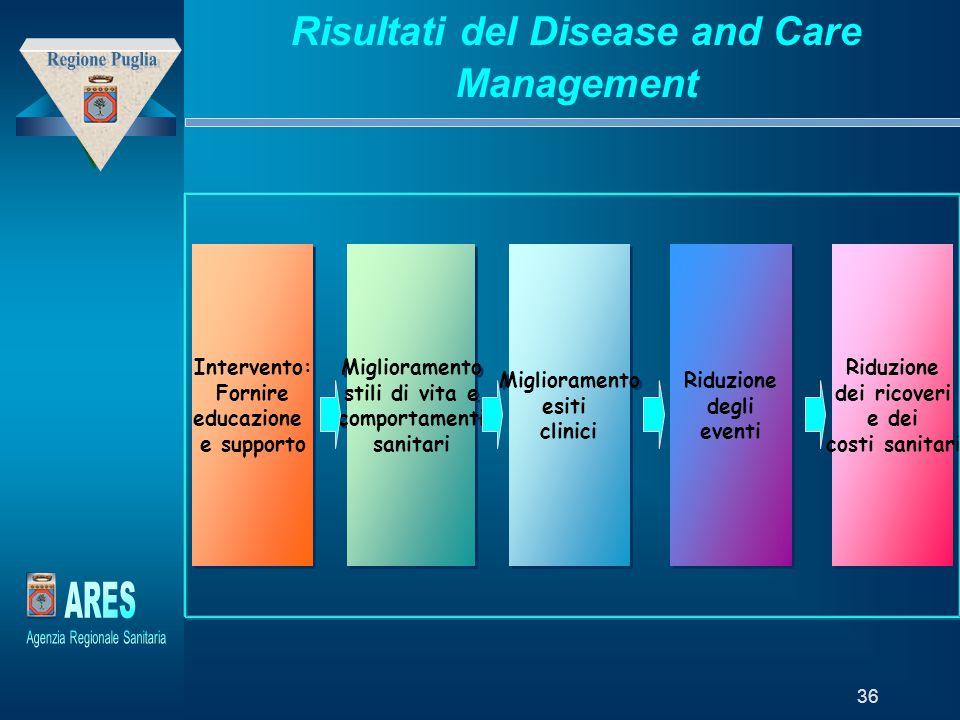 """Modello generato da prototipo di proprietà di """"Laboratori della Fondazione – Trend Sviluppo Holding"""" 36 Risultati del Disease and Care Management Migl"""