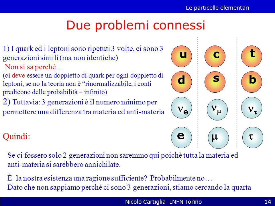 Le particelle elementari Nicolo Cartiglia -INFN Torino14 u d e e t b   Due problemi connessi c s   1) I quark ed i leptoni sono ripetuti 3 volte, ci sono 3 generazioni simili (ma non identiche) Non si sa perché… (ci deve essere un doppietto di quark per ogni doppietto di leptoni, se no la teoria non è rinormalizzabile, i conti predicono delle probabilità = infinito) 2) Tuttavia: 3 generazioni è il numero minimo per permettere una differenza tra materia ed anti-materia Quindi: Se ci fossero solo 2 generazioni non saremmo qui poichè tutta la materia ed anti-materia si sarebbero annichilate.
