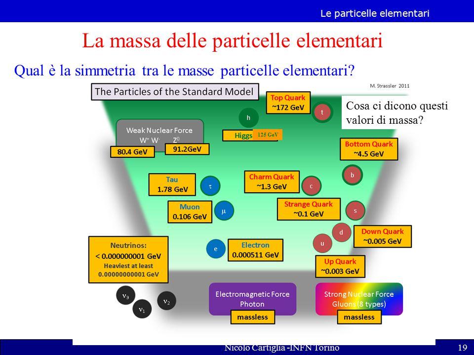 Le particelle elementari Nicolo Cartiglia -INFN Torino19 La massa delle particelle elementari Qual è la simmetria tra le masse particelle elementari.
