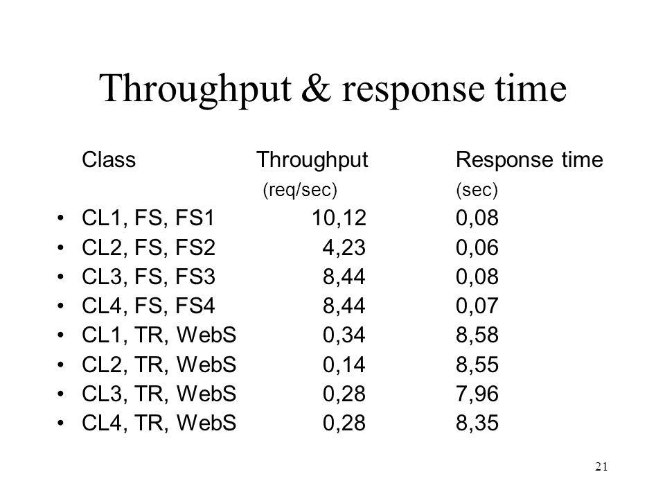 21 Throughput & response time ClassThroughput Response time (req/sec)(sec) CL1, FS, FS1 10,12 0,08 CL2, FS, FS24,230,06 CL3, FS, FS38,440,08 CL4, FS, FS48,440,07 CL1, TR, WebS0,348,58 CL2, TR, WebS0,148,55 CL3, TR, WebS0,287,96 CL4, TR, WebS0,288,35