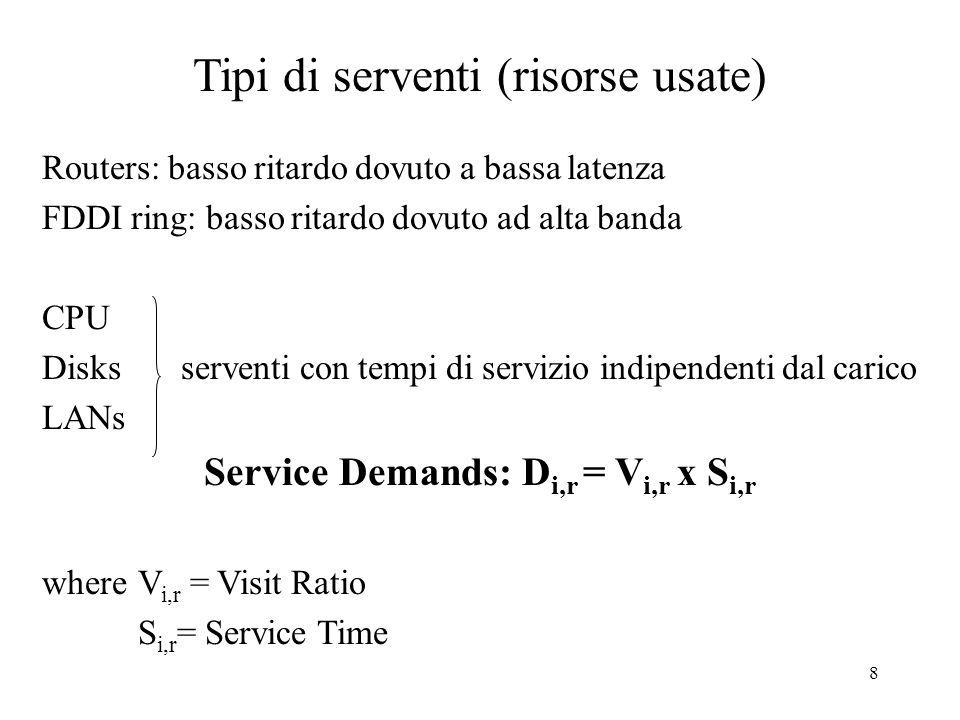 8 Tipi di serventi (risorse usate) Routers: basso ritardo dovuto a bassa latenza FDDI ring: basso ritardo dovuto ad alta banda CPU Disks serventi con tempi di servizio indipendenti dal carico LANs Service Demands: D i,r = V i,r x S i,r where V i,r = Visit Ratio S i,r = Service Time