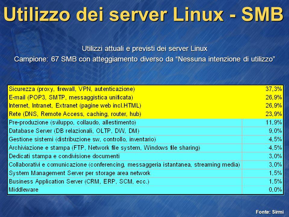Utilizzo dei server Linux - SMB Utilizzi attuali e previsti dei server Linux Campione: 67 SMB con atteggiamento diverso da Nessuna intenzione di utilizzo Fonte: Sirmi