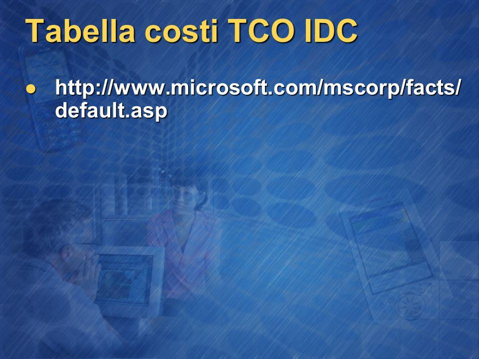 Tabella costi TCO IDC http://www.microsoft.com/mscorp/facts/ default.asp http://www.microsoft.com/mscorp/facts/ default.asp