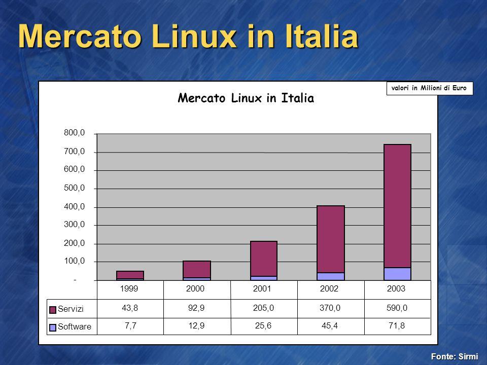 Mercato Linux in Italia - 100,0 200,0 300,0 400,0 500,0 600,0 700,0 800,0 Servizi 43,8 92,9 205,0 370,0 590,0 Software 7,7 12,9 25,6 45,4 71,8 19992000200120022003 valori in Milioni di Euro Fonte: Sirmi
