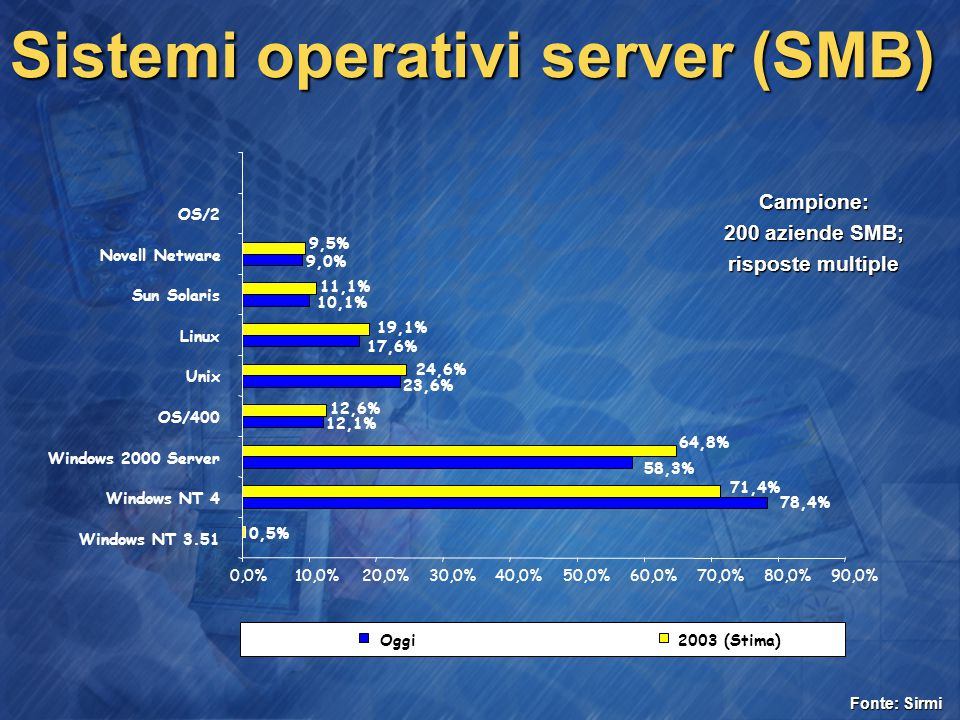 Sistemi operativi server (SMB) Campione: 200 aziende SMB; risposte multiple 78,4% 58,3% 12,1% 23,6% 17,6% 10,1% 9,0% 0,5% 71,4% 64,8% 12,6% 24,6% 19,1% 11,1% 9,5% 0,0%10,0%20,0%30,0%40,0%50,0%60,0%70,0%80,0%90,0% Windows NT 3.51 Windows NT 4 Windows 2000 Server OS/400 Unix Linux Sun Solaris Novell Netware OS/2 Oggi2003 (Stima) Fonte: Sirmi