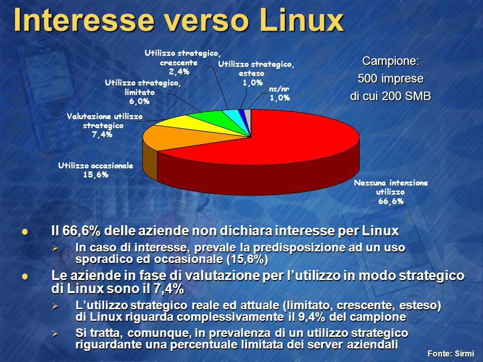 Interesse verso Linux Nessuna intenzione utilizzo 66,6% Utilizzo strategico, limitato 6,0% Utilizzo strategico, crescente 2,4% Valutazione utilizzo strategico 7,4% Utilizzo occasionale 15,6% Utilizzo strategico, esteso 1,0% ns/nr 1,0% Campione: 500 imprese di cui 200 SMB Il 66,6% delle aziende non dichiara interesse per Linux Il 66,6% delle aziende non dichiara interesse per Linux  In caso di interesse, prevale la predisposizione ad un uso sporadico ed occasionale (15,6%) Le aziende in fase di valutazione per l'utilizzo in modo strategico di Linux sono il 7,4% Le aziende in fase di valutazione per l'utilizzo in modo strategico di Linux sono il 7,4%  L'utilizzo strategico reale ed attuale (limitato, crescente, esteso) di Linux riguarda complessivamente il 9,4% del campione  Si tratta, comunque, in prevalenza di un utilizzo strategico riguardante una percentuale limitata dei server aziendali Fonte: Sirmi