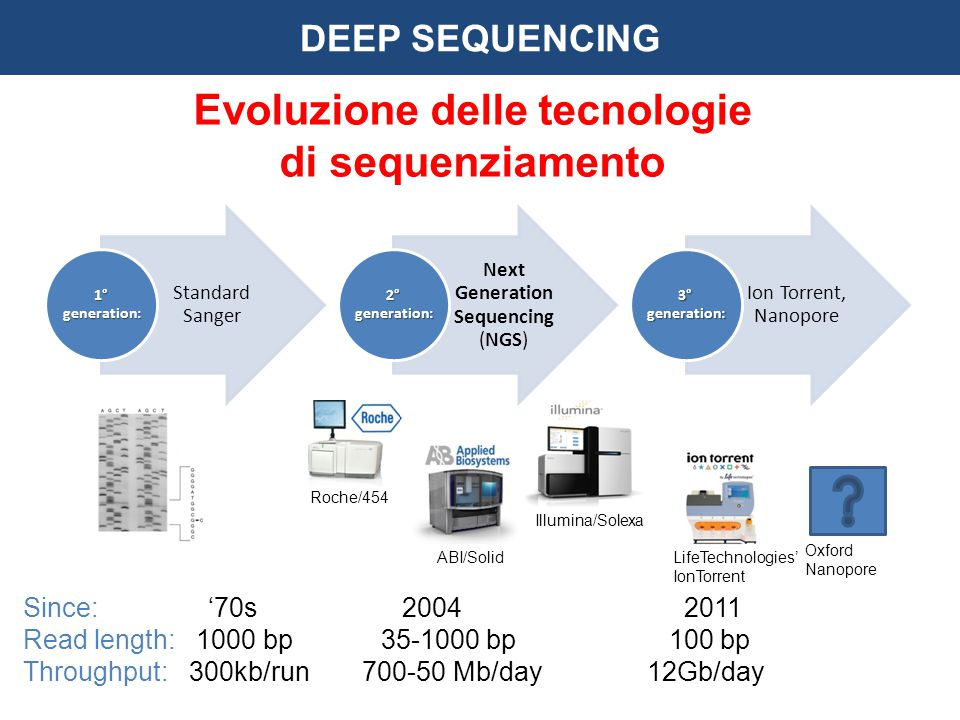 Evoluzione delle tecnologie di sequenziamento Standard Sanger 1° generation: Next Generation Sequencing (NGS) 2° generation: Ion Torrent, Nanopore 3° generation: Roche/454 Illumina/Solexa ABI/Solid Oxford Nanopore LifeTechnologies' IonTorrent Since: '70s 2004 2011 Read length: 1000 bp 35-1000 bp 100 bp Throughput: 300kb/run 700-50 Mb/day 12Gb/day DEEP SEQUENCING