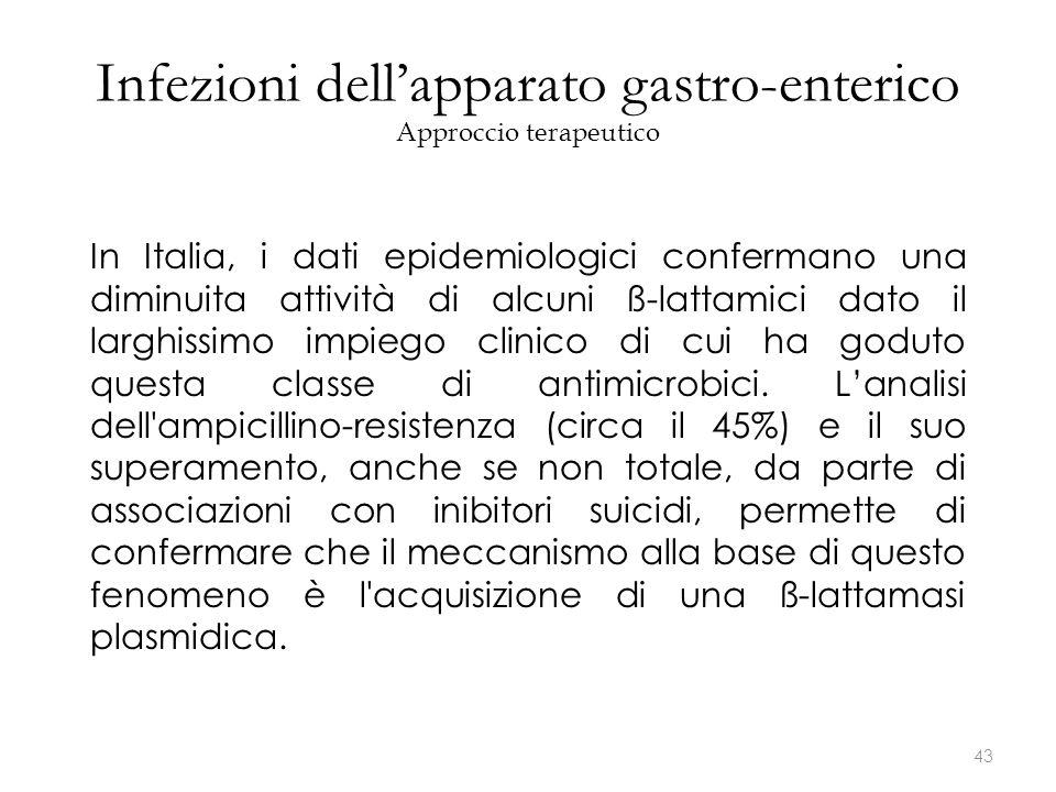 In Italia, i dati epidemiologici confermano una diminuita attività di alcuni ß-lattamici dato il larghissimo impiego clinico di cui ha goduto questa c