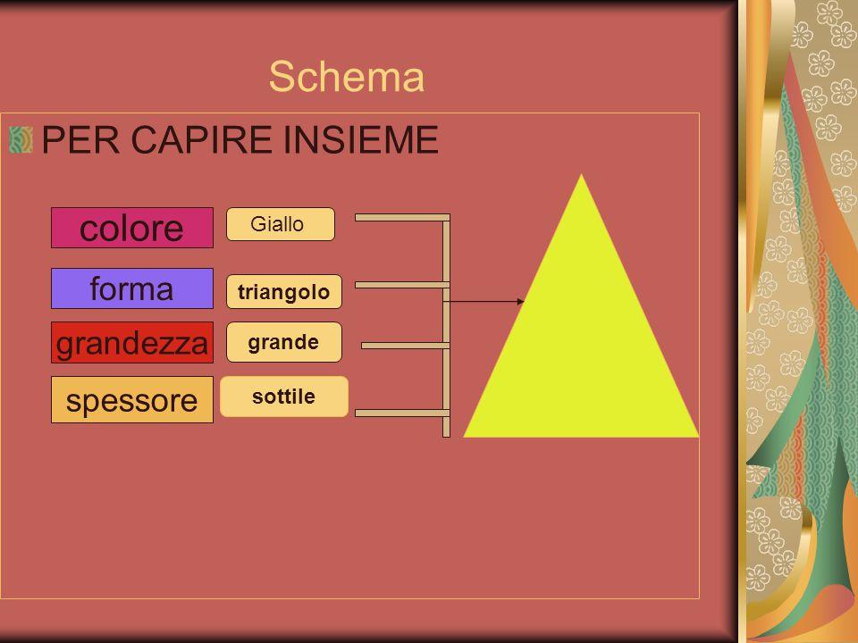 Schema PER CAPIRE INSIEME colore forma grandezza spessore Giallo triangolo grande sottile