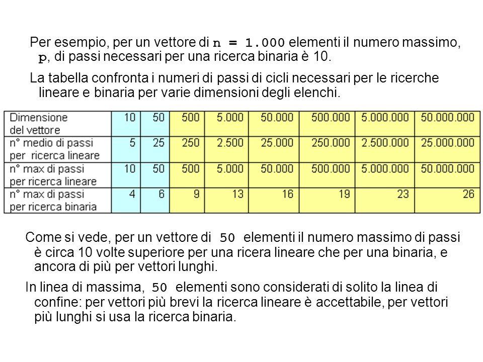 Come si vede, per un vettore di 50 elementi il numero massimo di passi è circa 10 volte superiore per una ricera lineare che per una binaria, e ancora di più per vettori lunghi.