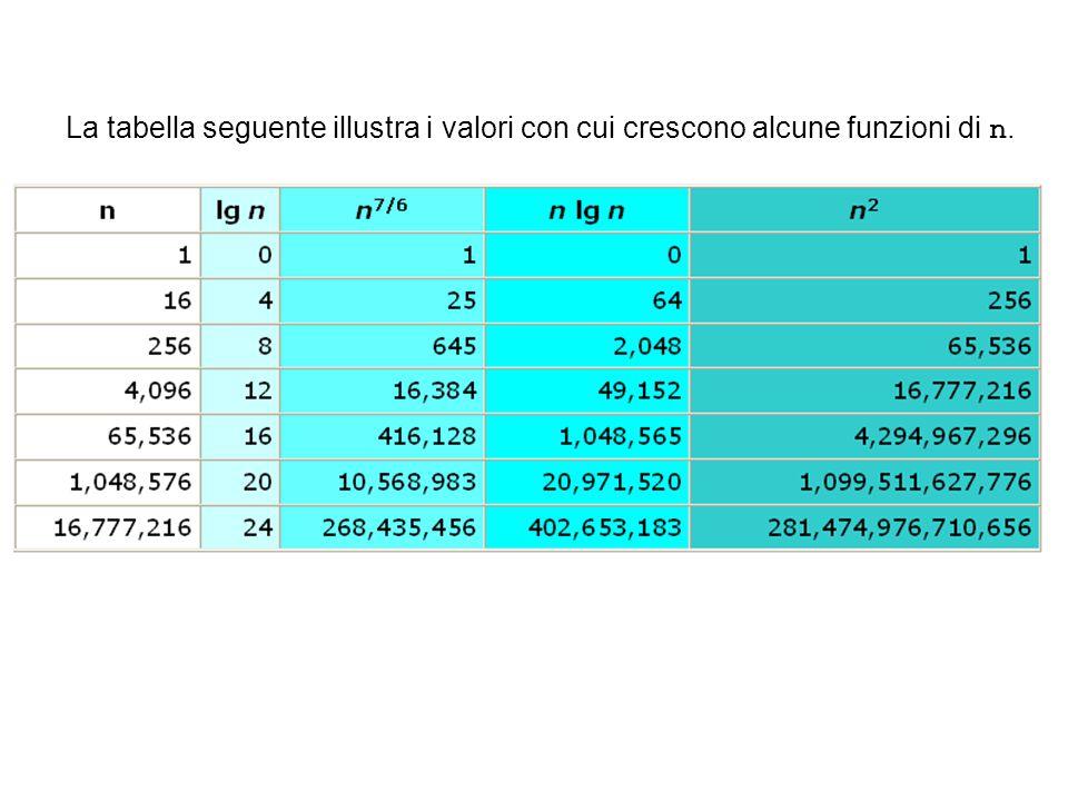 La tabella seguente illustra i valori con cui crescono alcune funzioni di n.