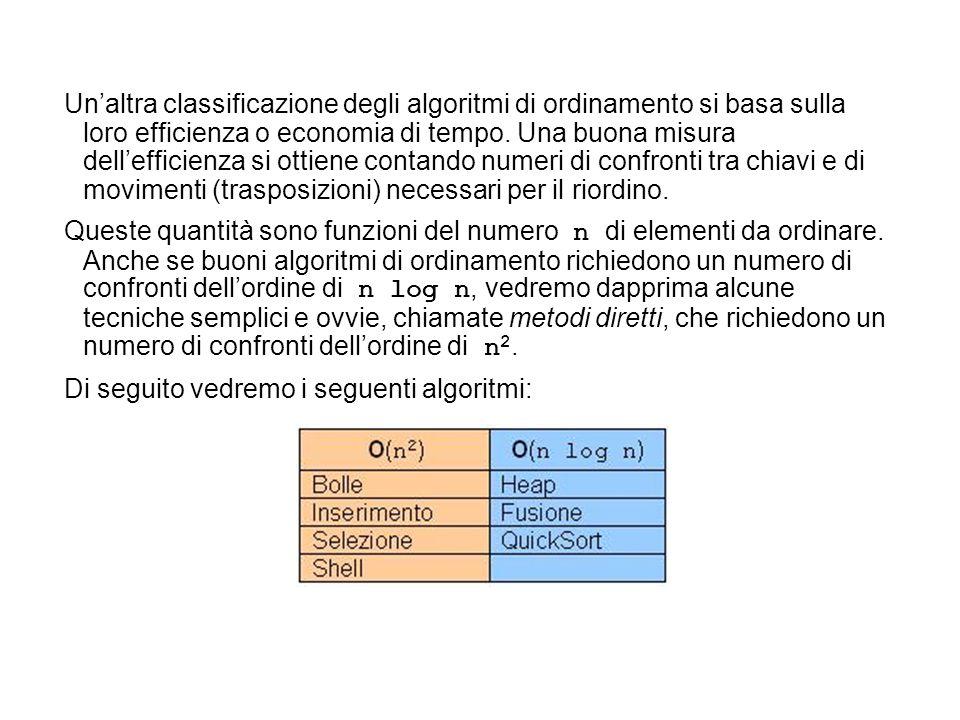 Un'altra classificazione degli algoritmi di ordinamento si basa sulla loro efficienza o economia di tempo. Una buona misura dell'efficienza si ottiene