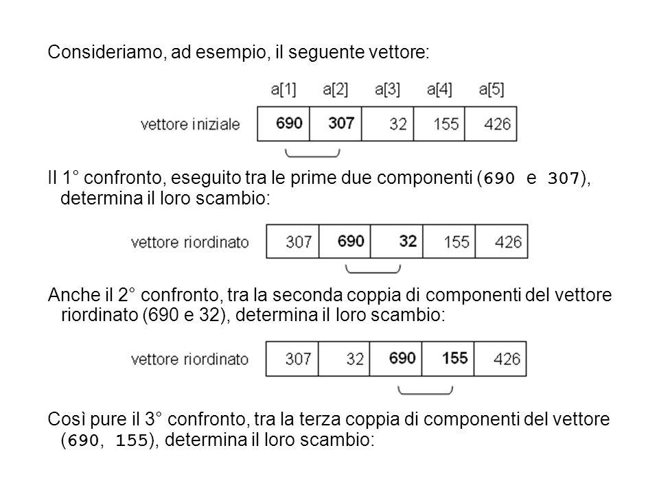 Il 1° confronto, eseguito tra le prime due componenti ( 690 e 307 ), determina il loro scambio: Anche il 2° confronto, tra la seconda coppia di componenti del vettore riordinato (690 e 32), determina il loro scambio: Così pure il 3° confronto, tra la terza coppia di componenti del vettore ( 690, 155 ), determina il loro scambio: Consideriamo, ad esempio, il seguente vettore: