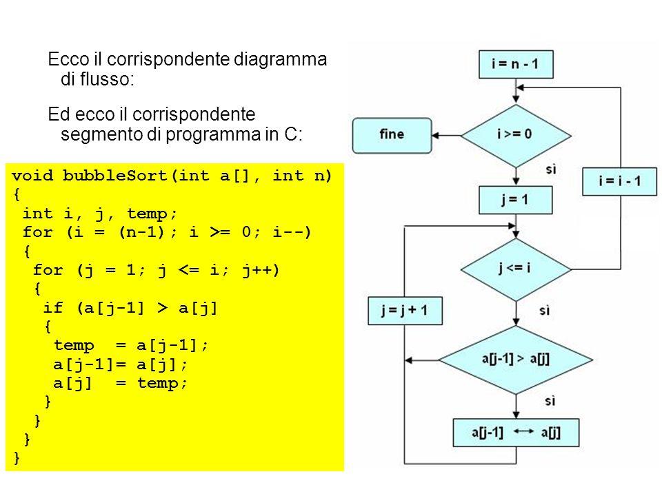 Ecco il corrispondente diagramma di flusso: Ed ecco il corrispondente segmento di programma in C: void bubbleSort(int a[], int n) { int i, j, temp; for (i = (n-1); i >= 0; i--) { for (j = 1; j <= i; j++) { if (a[j-1] > a[j] { temp = a[j-1]; a[j-1]= a[j]; a[j] = temp; }