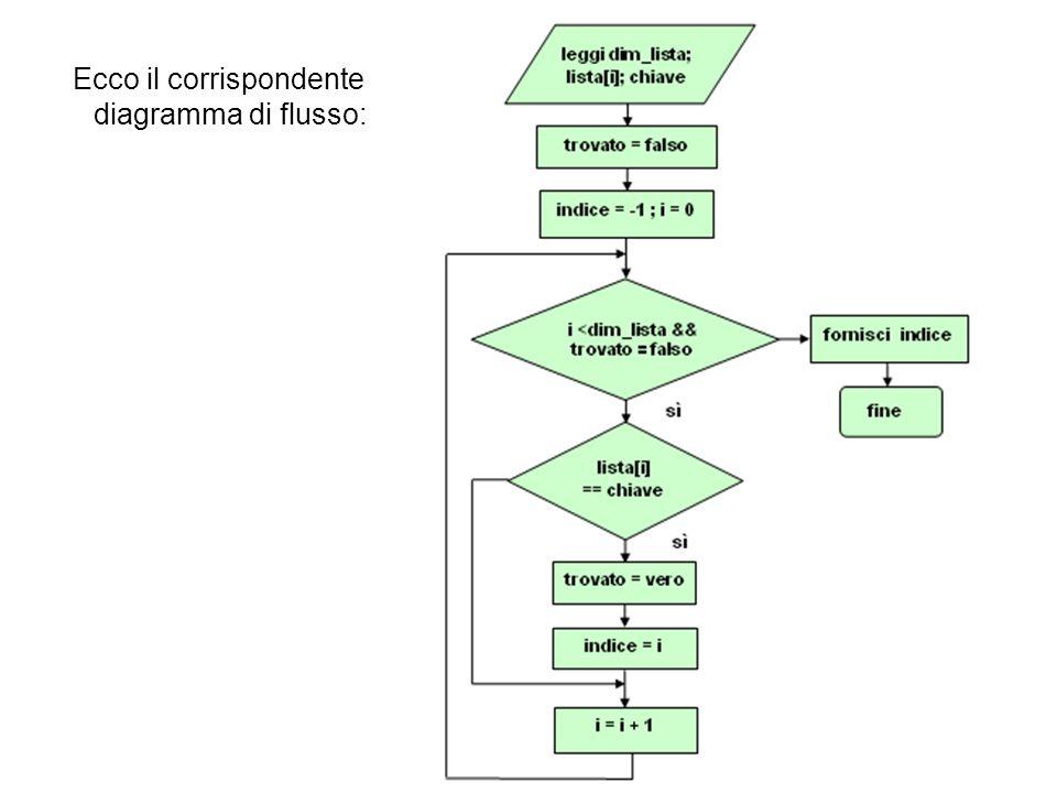 Ordinamenti O( n log n )