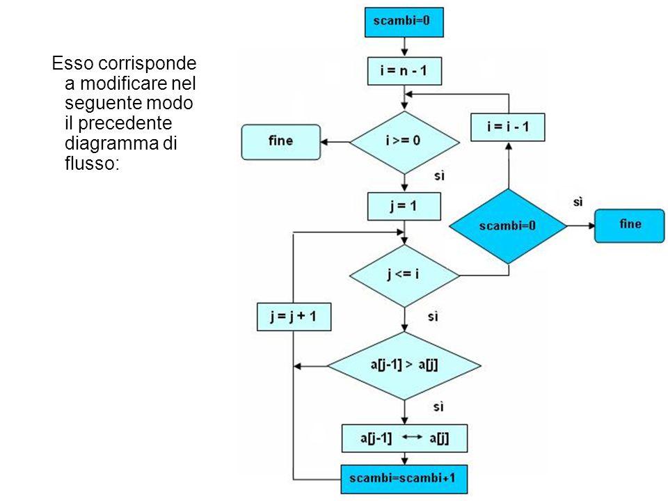 Esso corrisponde a modificare nel seguente modo il precedente diagramma di flusso: