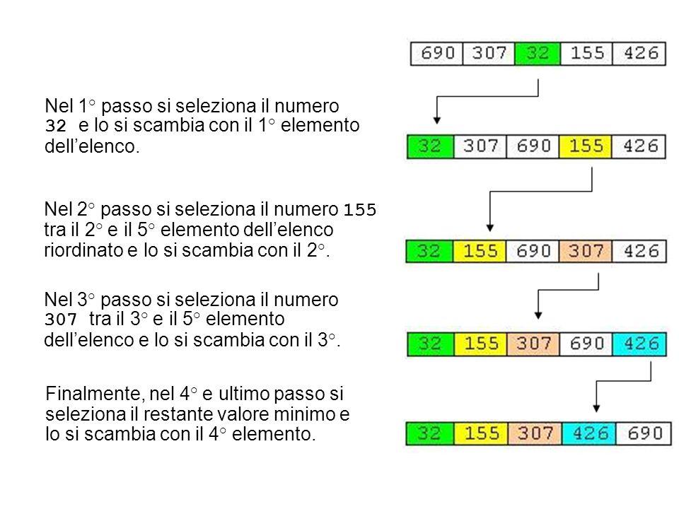 Nel 1° passo si seleziona il numero 32 e lo si scambia con il 1° elemento dell'elenco. Nel 2° passo si seleziona il numero 155 tra il 2° e il 5° eleme